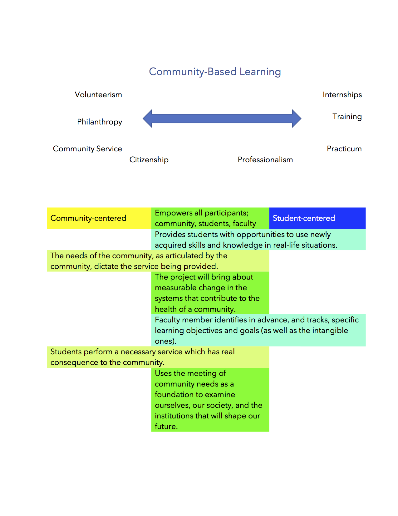 community-based learning continuum