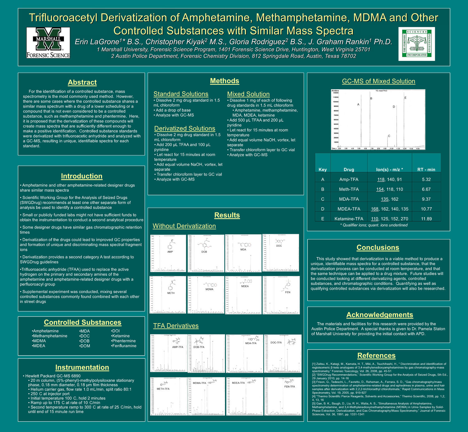 Trifluoroacetyl Derivatization of Amphetamine, Methamphetamine, MDMA and Other Controlled Substances with Similar Mass Spectra