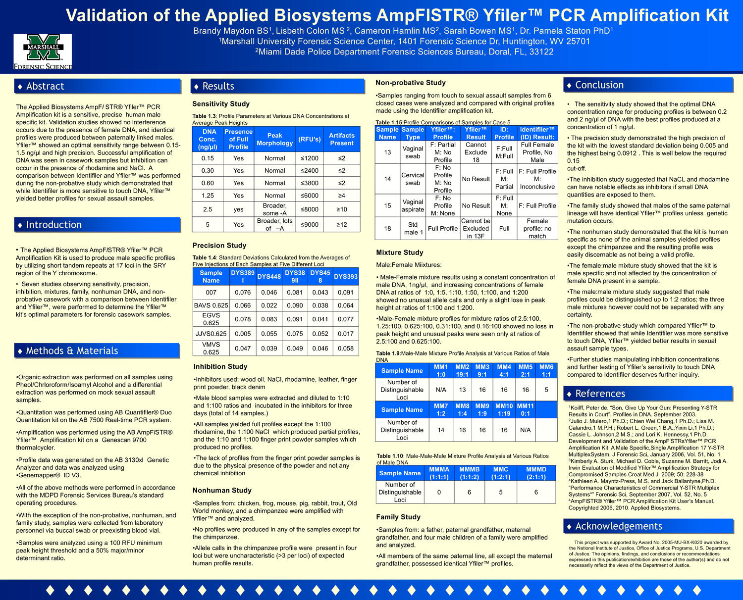 Validation of the Applied Biosystems AmpFlSTR® Yfiler™ PCR Amplification Kit