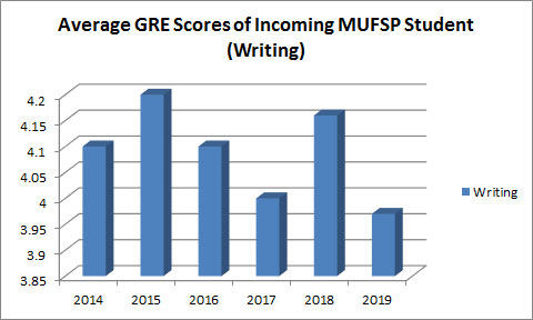 GRE scores of incoming students