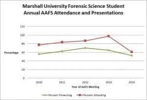 AAFS Attendance and Presentations 7-1-14