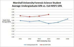 Undergraduate GPA vs. Exit MSFS GPA 9-26-14