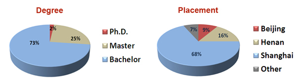 Degree-Placement