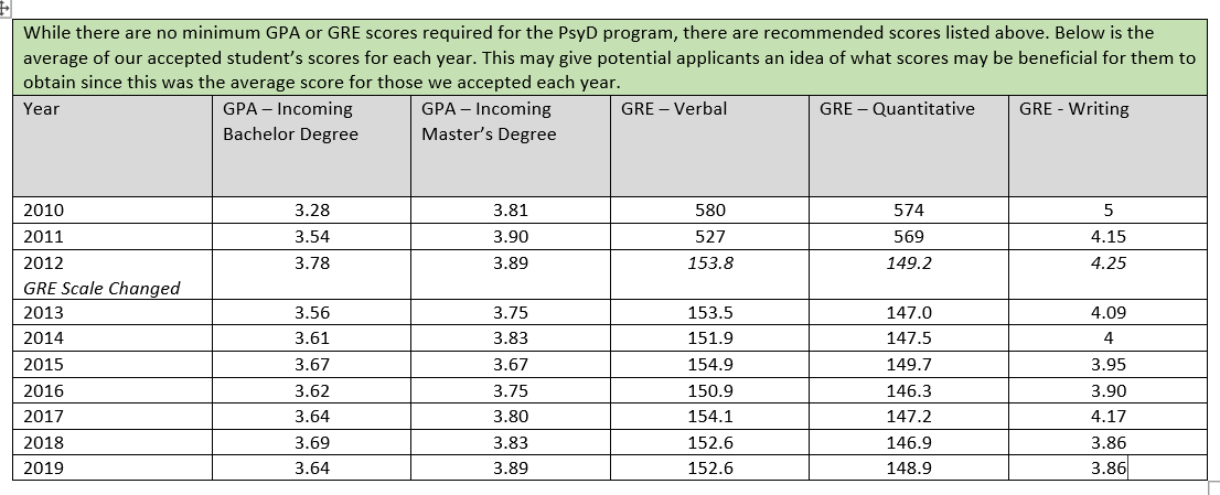 PsyD Program - Psychology Department