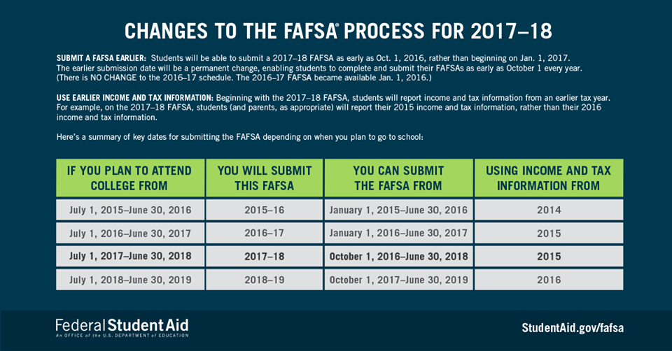 FAFSA Chart What Tax Year