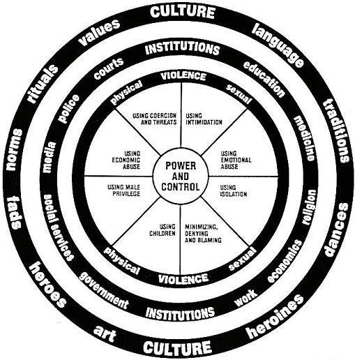 culture-wheel
