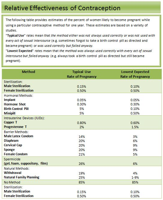 Types of birth control women s center marshall university